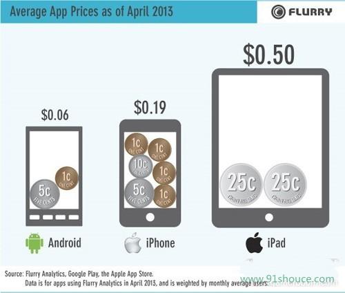Flurry:免费应用已高达至90%   付费应用已缩减至10%。