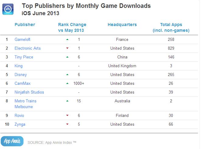 App Annie六月移动游戏报告:中国发行商大放异彩