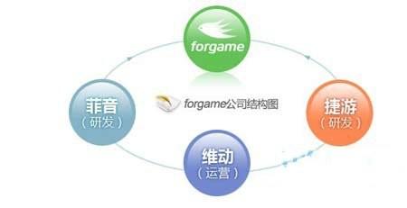广州网游商Forgame集资15.6亿拟香港上市