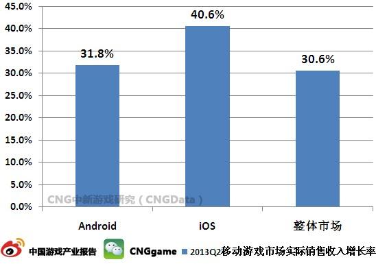 iOS游戏收入高于Android平台8.8%      移动游戏倾向首发iOS平台