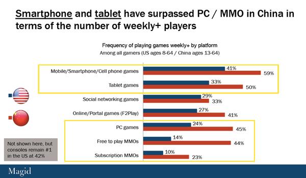 中美游戏玩家差异巨大     专家:美国失统治地位