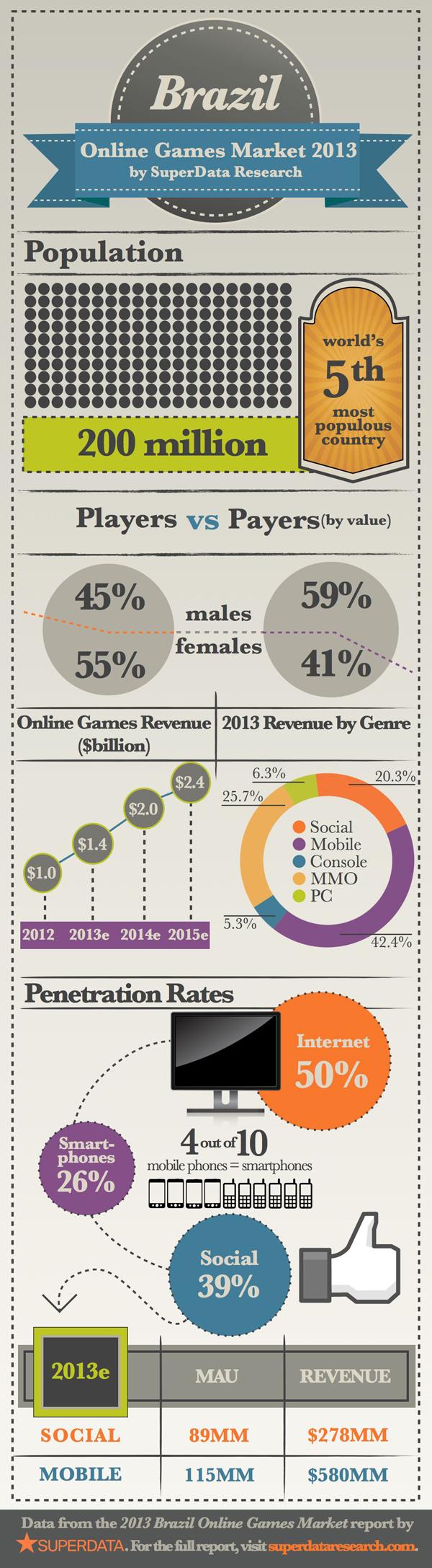 报告称巴西游戏市场规模14亿美元 手游占42%