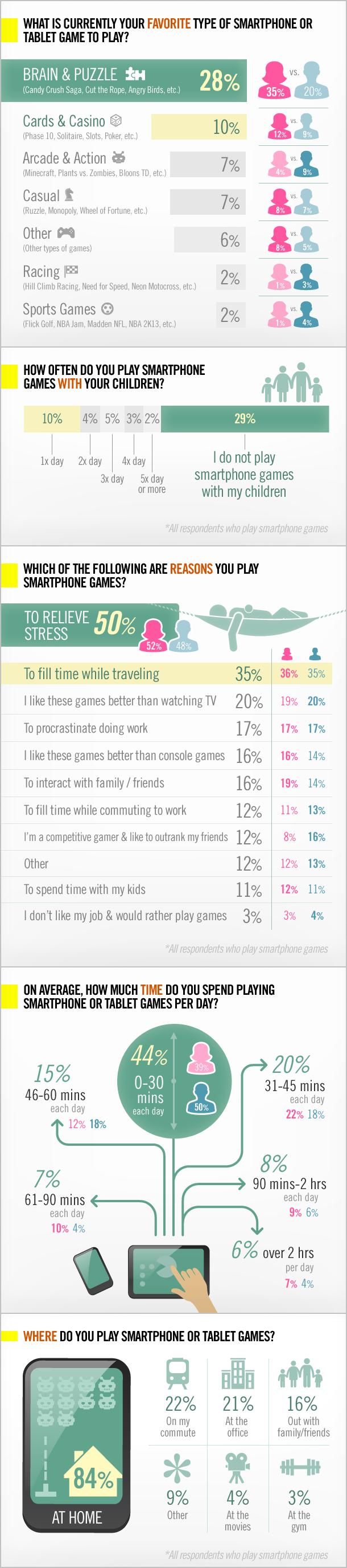 美国半数智能机用户每年手游时间超200小时
