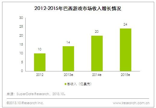 2015年巴西游戏市场收入将达到24亿美元