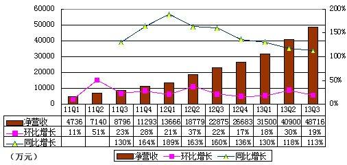 图解YY季报:音乐收入2.289亿元 占营收47%
