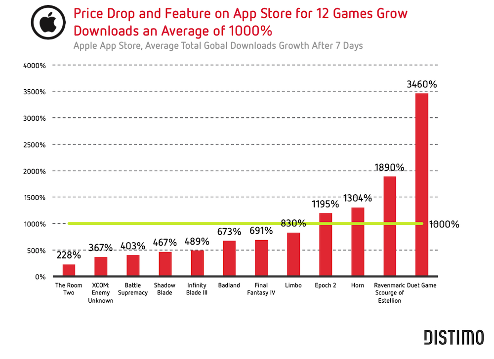 Distimo:编辑推荐+降价提升付费游戏收入4倍以上