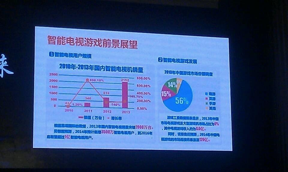 [TFC]中国电信游戏基地副总经理李植:回归客厅,玩转游戏