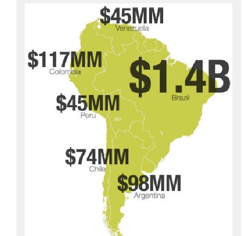 手游出海必须看之巴西游戏市场支付方式