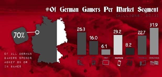 带你走进欧洲最大的游戏市场-德国