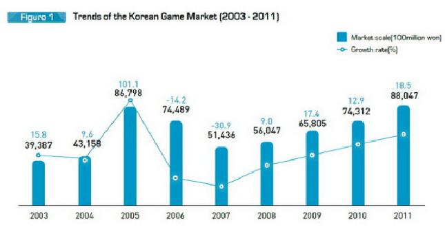 韩国游戏市场揭秘 分享一些有用的数据