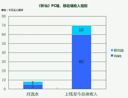 腾讯爆《斩仙》流水数据  胡莱游戏月收入破1.5亿
