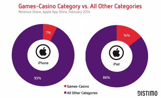 Distimo:2013年赌博类游戏收入中国增幅达115%