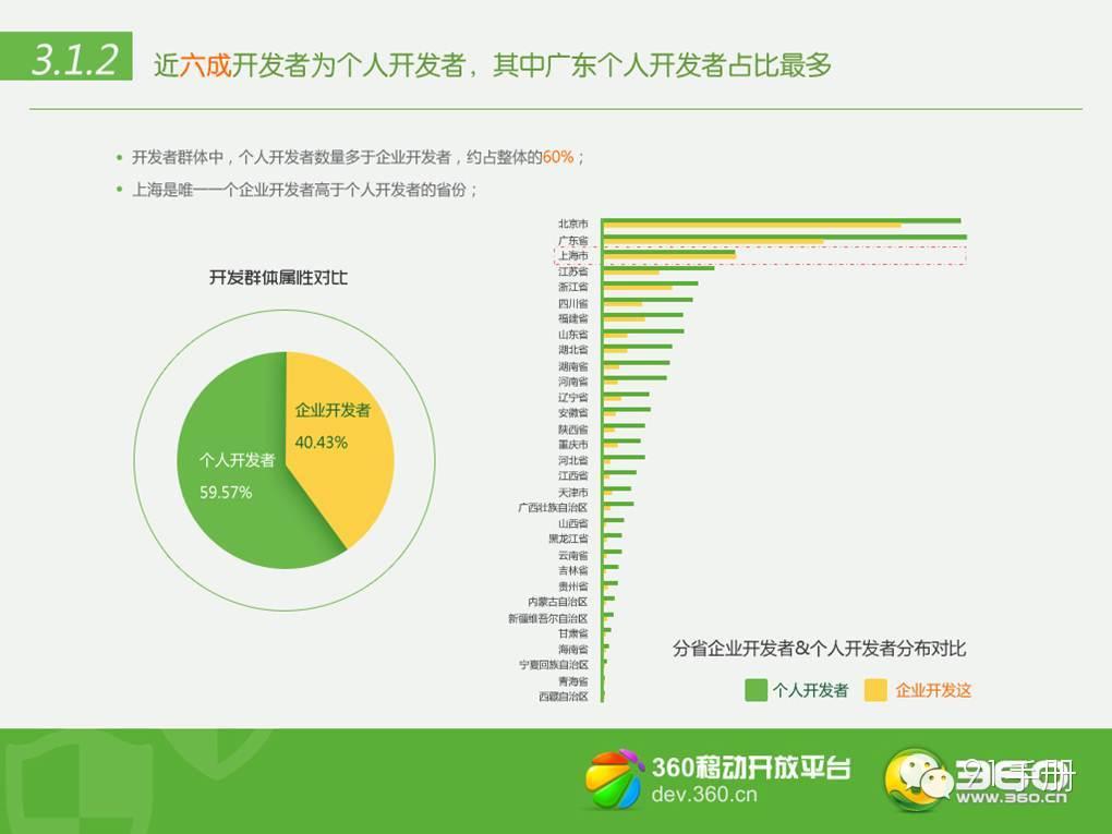 360 APP行业报告:开发者集中北上广及沿海城市
