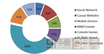 英国移动游戏现状一览:行业优势、市场状况、投资方向