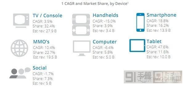 中、美、韩三国手游市场分析报告