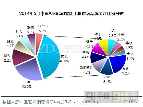 2014年5月Android智能手机市场分析报告
