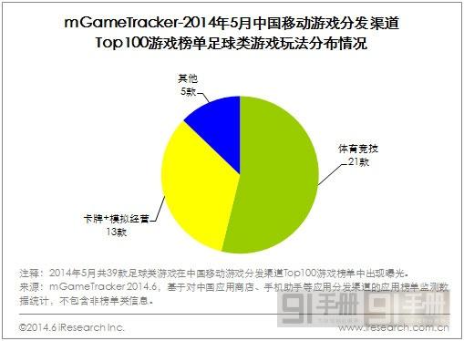 艾瑞咨询:2014年5月中国足球类移动游戏分发渠道数据监测