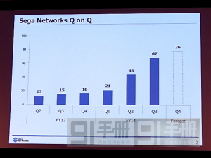 SEGA《锁链》直升畅销12位,反观日企进军中国市场之道