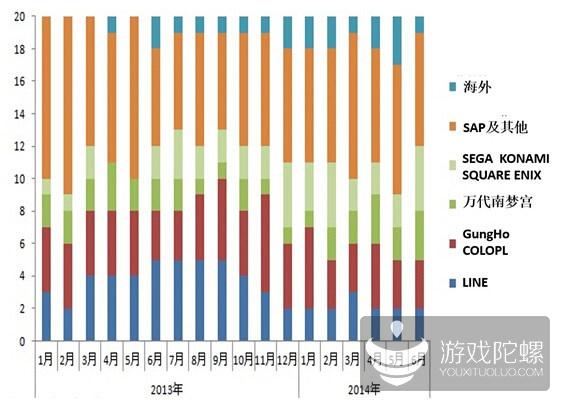 透视2014年日本手游市场 深度解析畅销榜