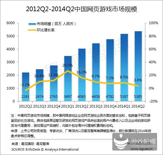 易观报告:2014 Q2端游首现负增长 腾讯占据手游市场半壁江山