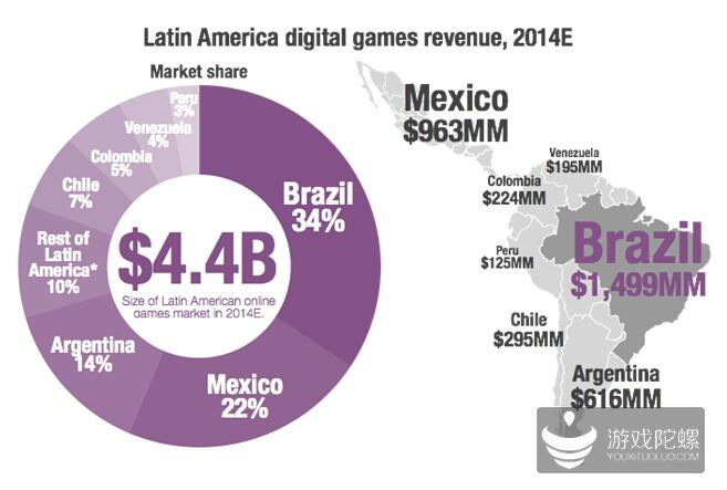 Superdata:巴西移动游戏年收入6.06亿美元 增速放缓