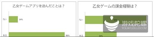调查:日本地区乙女类手游付费率达34%
