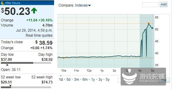 Twitter月度活跃用户数超预期 股价涨逾30%