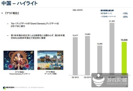 NEXON Q2财报:营业利润减少26%