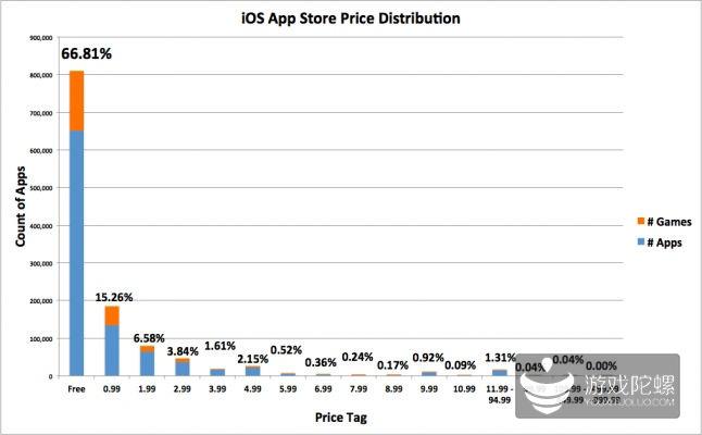 苹果App Store免费应用占66% 成主流模式