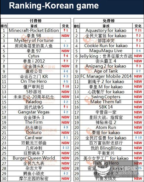 韩手游平台综合排行榜:《我的世界》居付费榜第一