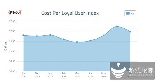 Fiksu:7月单忠诚用户获取成本1.97美元 同比增9%