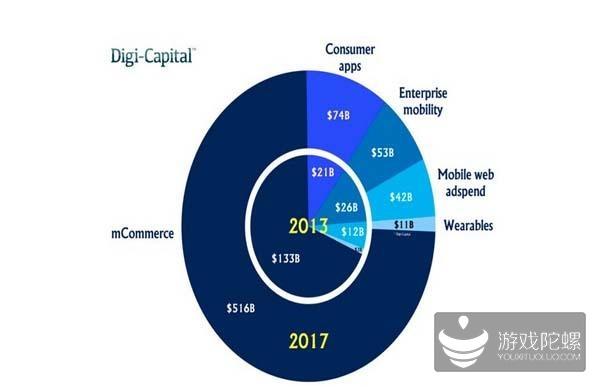 2017全球移动市场将达四万亿 中国地区将占主导地位
