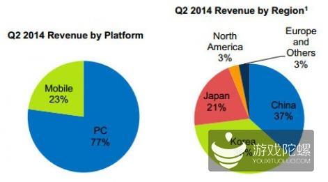 Nexon第二季度财报:营收3.61亿美元 移动游戏占比23%