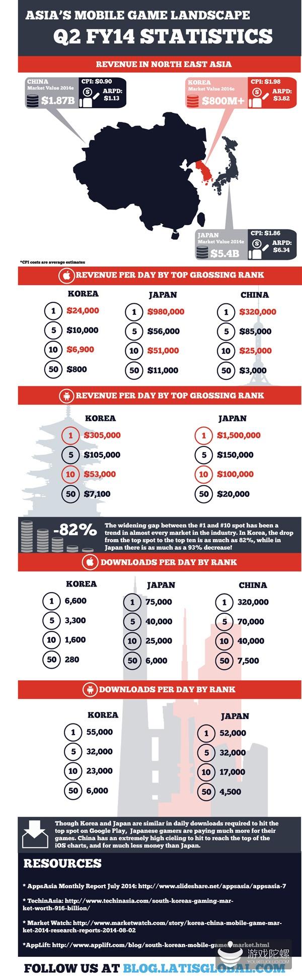 图解手游市场:中国赢下载日本赢收入