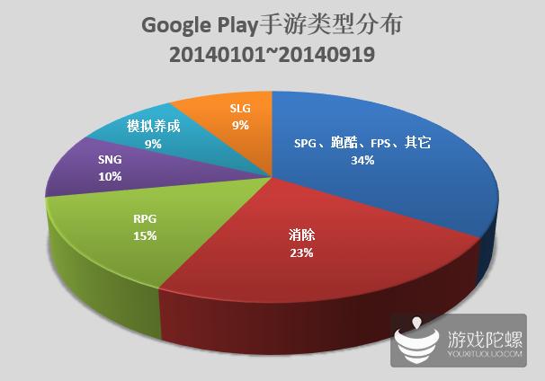 韩国Google Play免费榜 消除类游戏表现抢眼