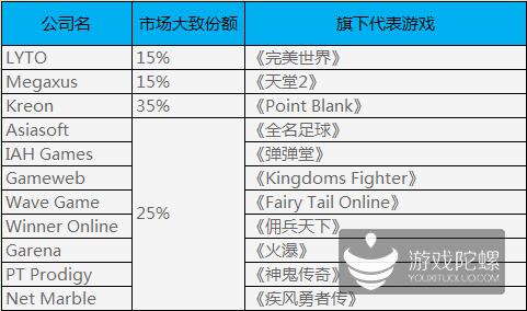 【9月17日】首届东南亚移动游戏产品对接会之印尼手游市场调查