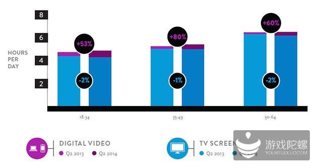 Nielsen:2014年第二季度跨平台报告