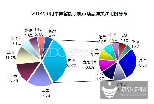 2014年8月中国手机市场分析报告(9月最新出版)