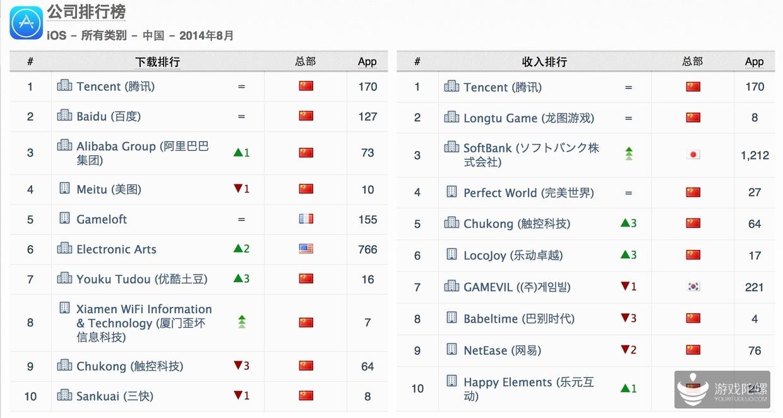 2014年8月中国iOS手游发行商排行榜 腾讯收入榜占六成