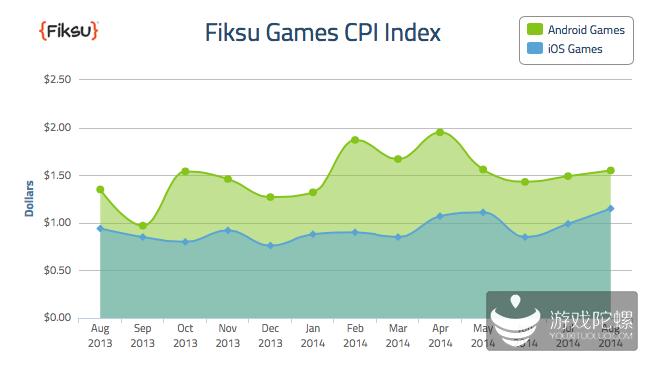 报告称Android游戏CPI超iOS游戏 8月达1.55美元