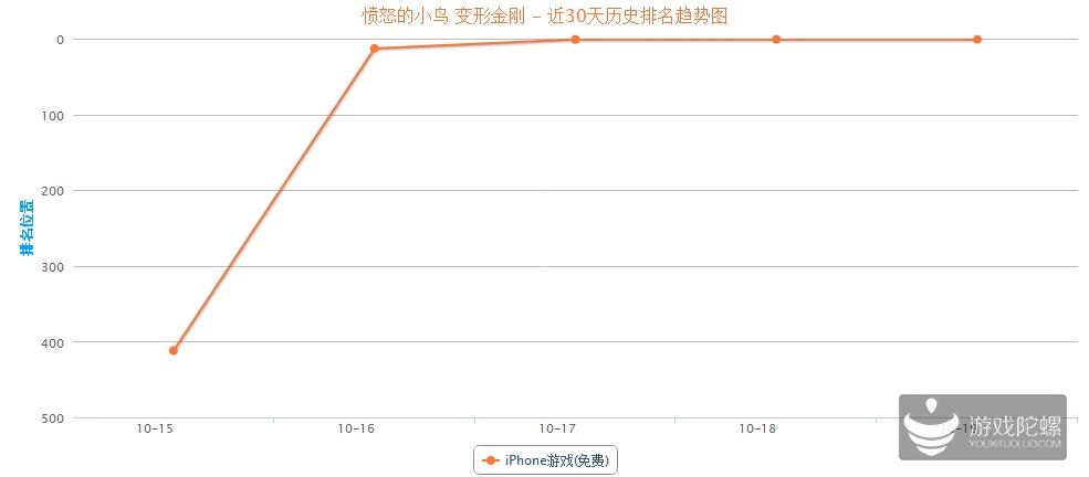 iOS榜单观察:《愤怒的小鸟:变形金刚》上线第4天登89国榜首