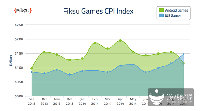 Fiksu:9月iOS游戏CPI为1.48美元 超过安卓游戏