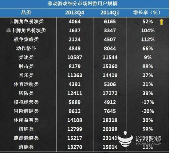 各类型手游用户数据:动作类以8044万规模超卡牌类