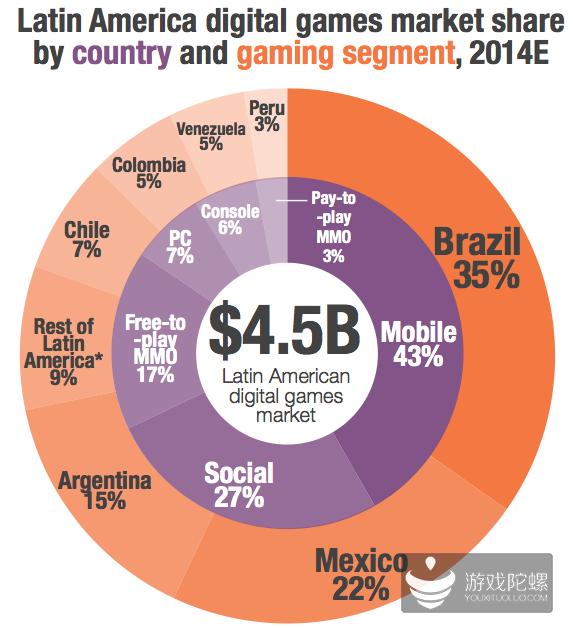 拉丁美洲游戏市场特别版报告:巴西手游年收6亿美金