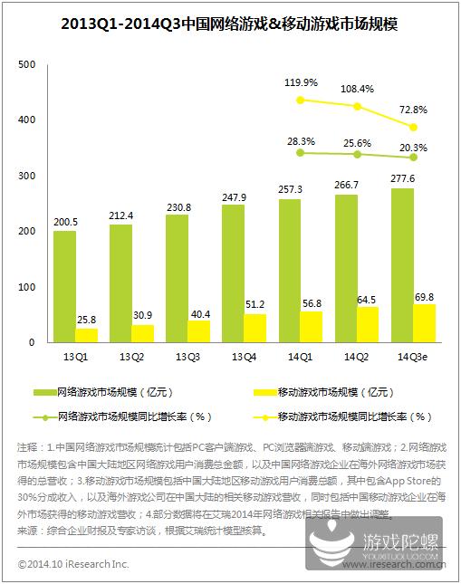 2014年Q3中国网络游戏市场规模达到277.6亿 移动游戏占69.8亿