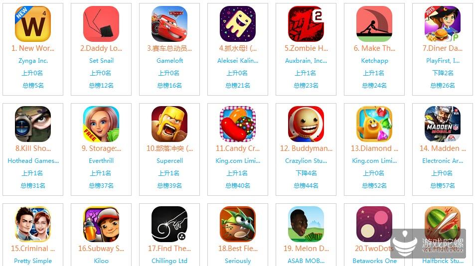 美国iOS榜单一周观察:10月9日大波动 五款新游集体加速上升