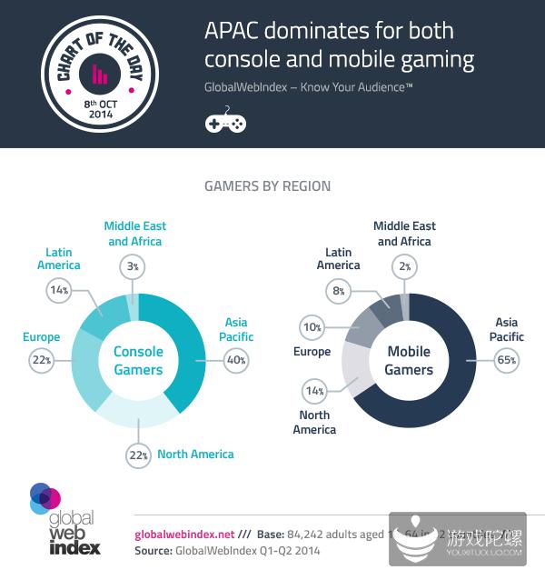 GWI:2014年亚太地区移动游戏玩家占比高达65%