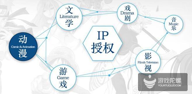 腾讯动漫开放原创IP合作新策略