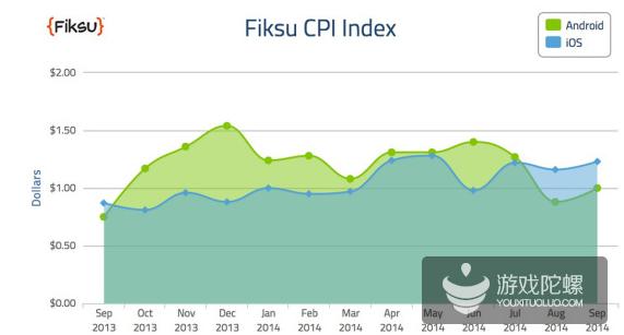 Fiksu:9月iOS忠实用户获取成本创纪录 达2.25美元