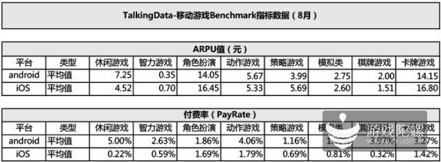 【TalkingData】8月游戏运营数据:Android付费率高于IOS